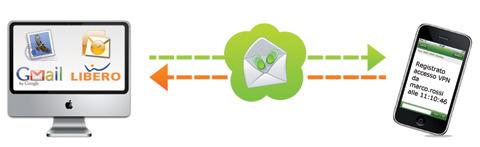 SMS da Email