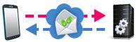 Offerta cloud sms