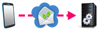 Gateway SMS servizi