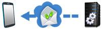 Soluzioni SMS web messenger